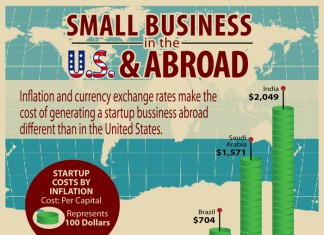 US & Abroad Business infographics