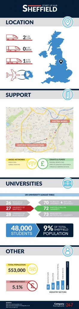 Sheffield Start Up Analysis Infographic