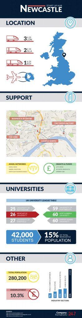 Newcastle Start Up Hub Infographic