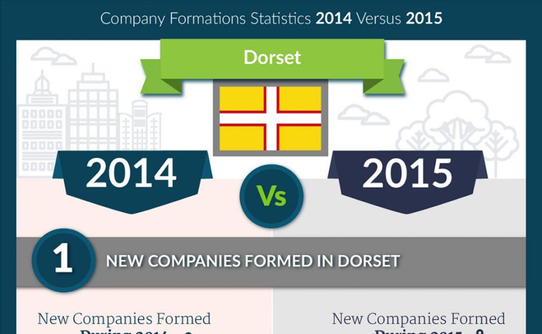 2014 vs 2015 company formations comparison