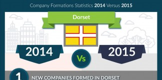 2014 vs 2015 company formations comparison