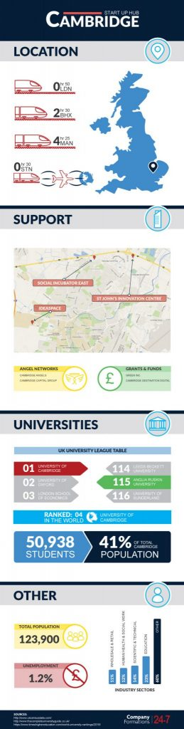 Cambridge as a Start up hub Infographic