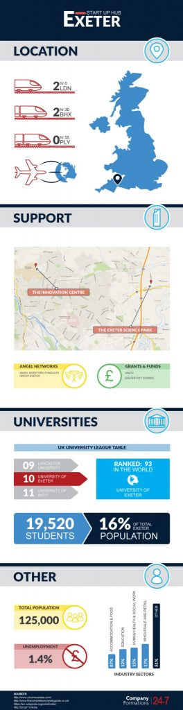 Infographic of Exeter's start up benefits