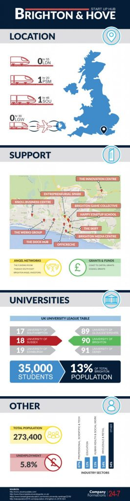 Brighton as a startup hub infographic